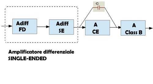 AO-schemablocchi1